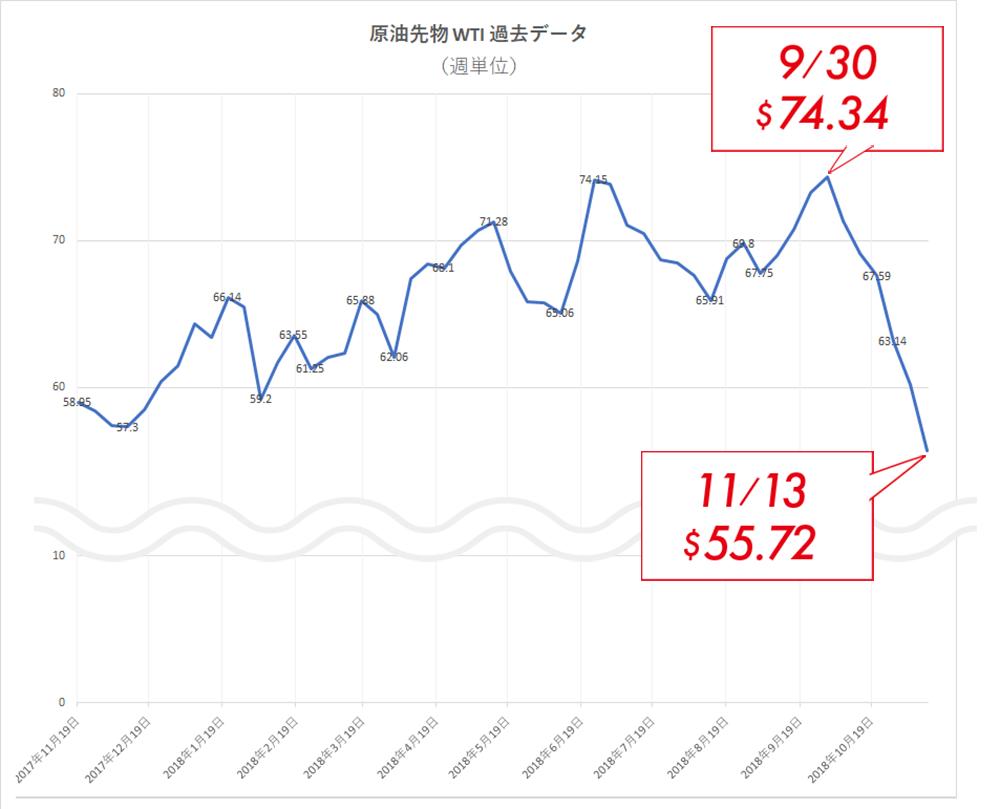 ガソリン 価格