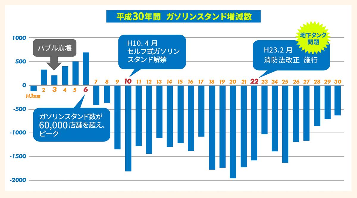 エネルギー 庁 ガソリン 資源 石油製品価格 週別情報